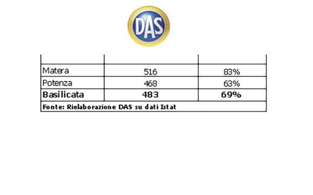 dati DAS